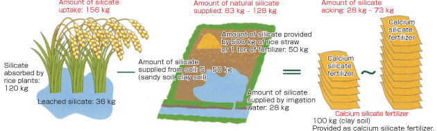 Calcium Silicate Slag : Fertilizers iron and steel slag products nippon