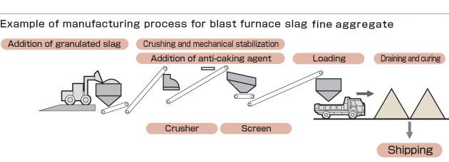 Blast Furnace Slag Aggregate Lightweight : Concrete aggregate iron and steel slag products nippon